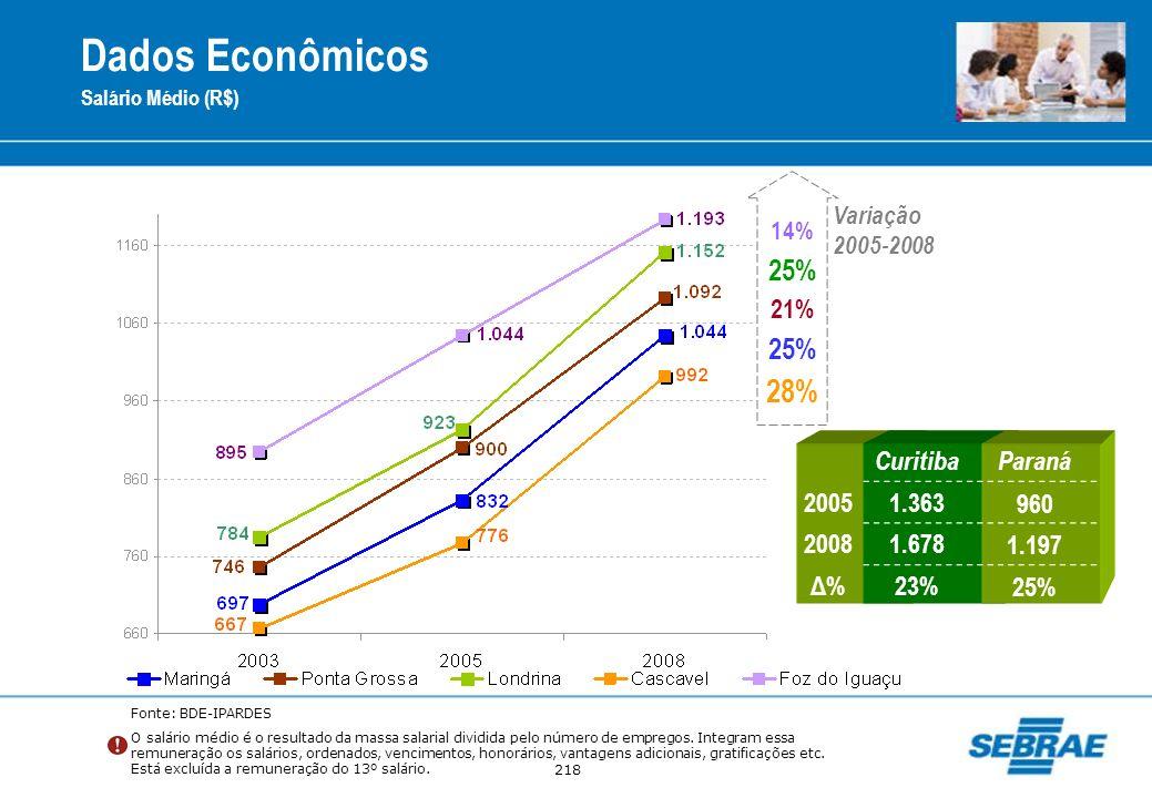 218 Salário Médio (R$) CuritibaParaná 20051.363960 20081.6781.197 Δ%Δ%23%25% 28% 25% 14% 21% Variação 2005-2008 Fonte: BDE-IPARDES O salário médio é o