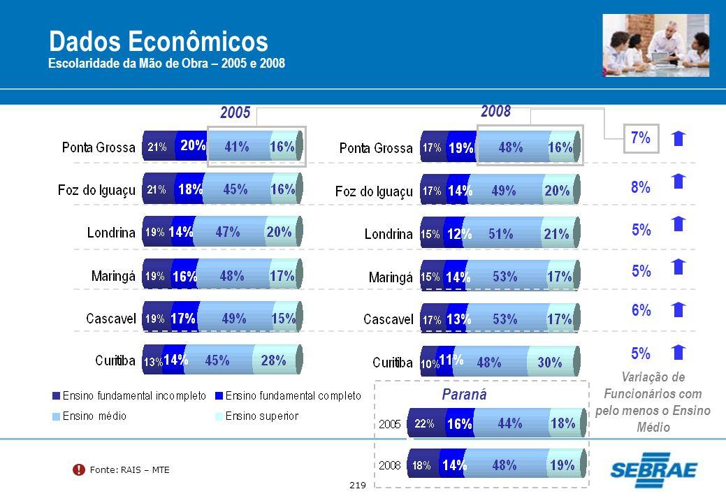 219 Dados Econômicos Escolaridade da Mão de Obra – 2005 e 2008 Fonte: RAIS – MTE 2005 Variação de Funcionários com pelo menos o Ensino Médio 7% 8% 5%