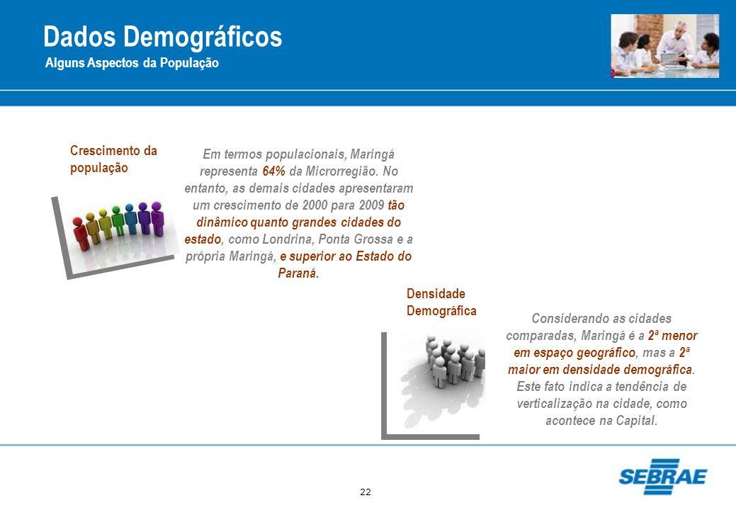 22 Dados Demográficos Alguns Aspectos da População Em termos populacionais, Maringá representa 64% da Microrregião. No entanto, as demais cidades apre