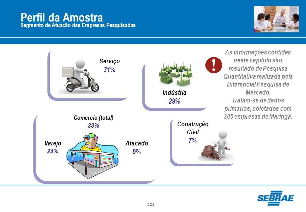 221 Segmento de Atuação das Empresas Pesquisadas Perfil da Amostra Indústria 29% Varejo 24% Atacado 9% Construção Civil 7% Serviço 31% Comércio (total
