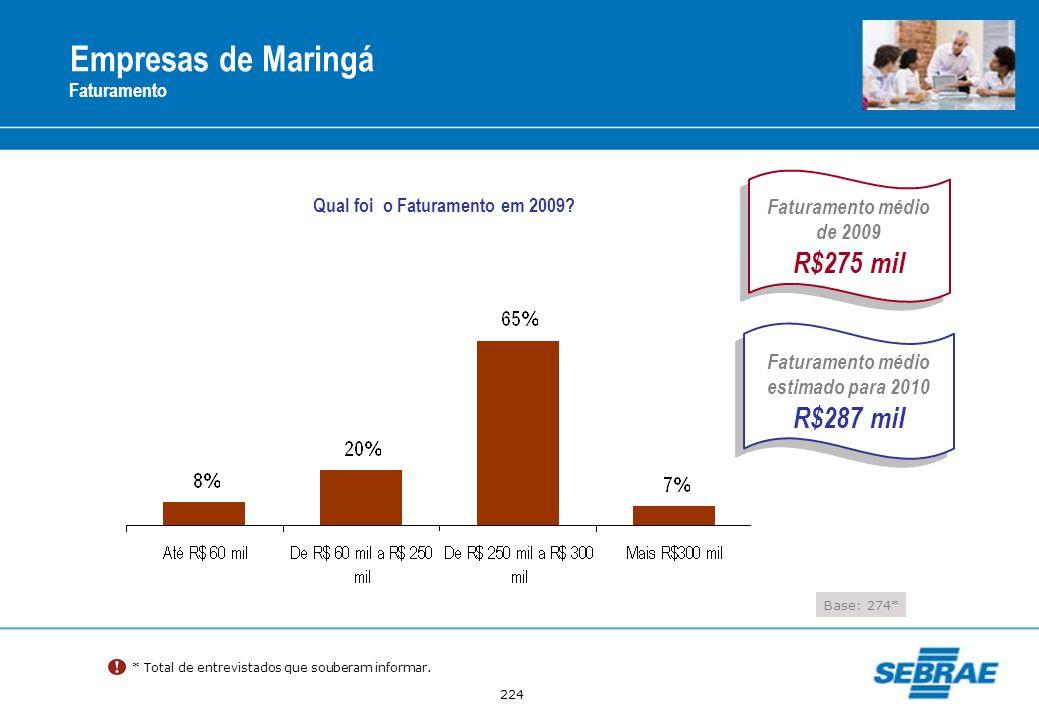 224 Empresas de Maringá Faturamento * Total de entrevistados que souberam informar. Qual foi o Faturamento em 2009? Faturamento médio estimado para 20