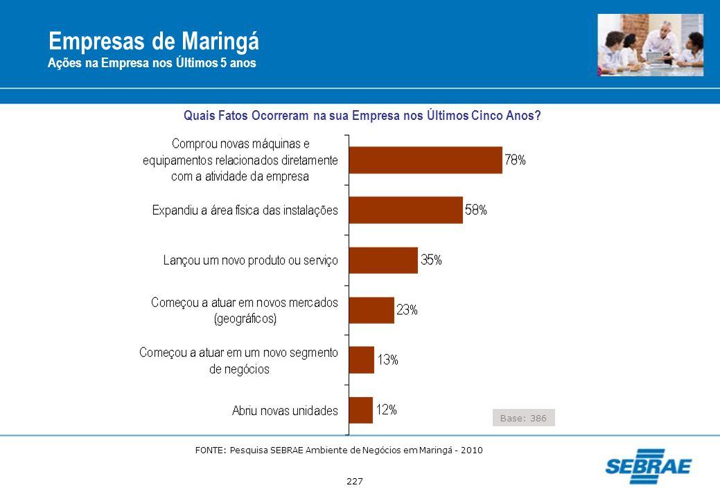 227 Empresas de Maringá Ações na Empresa nos Últimos 5 anos Base: 386 Quais Fatos Ocorreram na sua Empresa nos Últimos Cinco Anos? FONTE: Pesquisa SEB