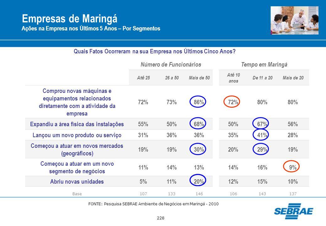228 Empresas de Maringá Ações na Empresa nos Últimos 5 Anos – Por Segmentos Número de FuncionáriosTempo em Maringá At é 2526 a 50Mais de 50 At é 10 an