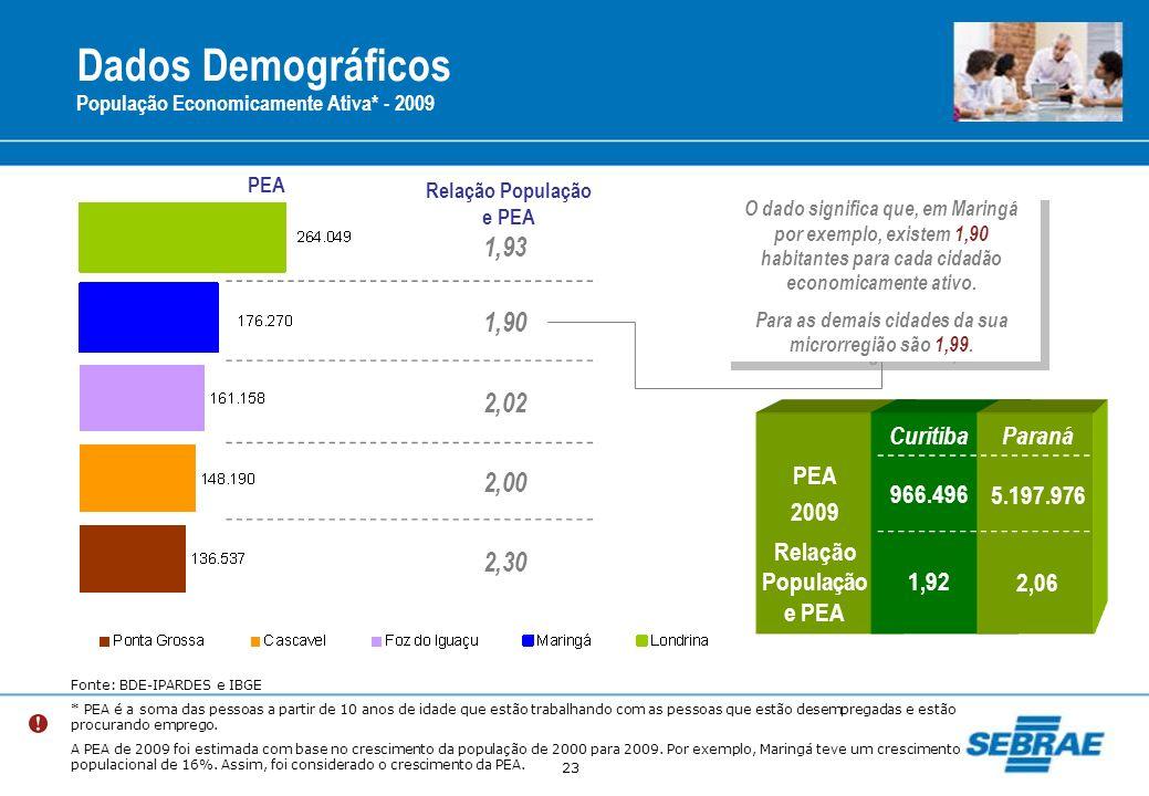 23 Dados Demográficos População Economicamente Ativa* - 2009 Fonte: BDE-IPARDES e IBGE * PEA é a soma das pessoas a partir de 10 anos de idade que est