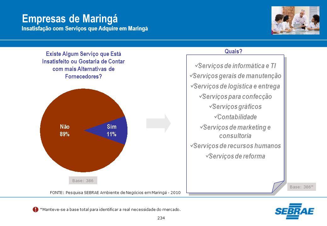 234 Empresas de Maringá Insatisfação com Serviços que Adquire em Maringá Base: 386 Existe Algum Serviço que Está Insatisfeito ou Gostaria de Contar co