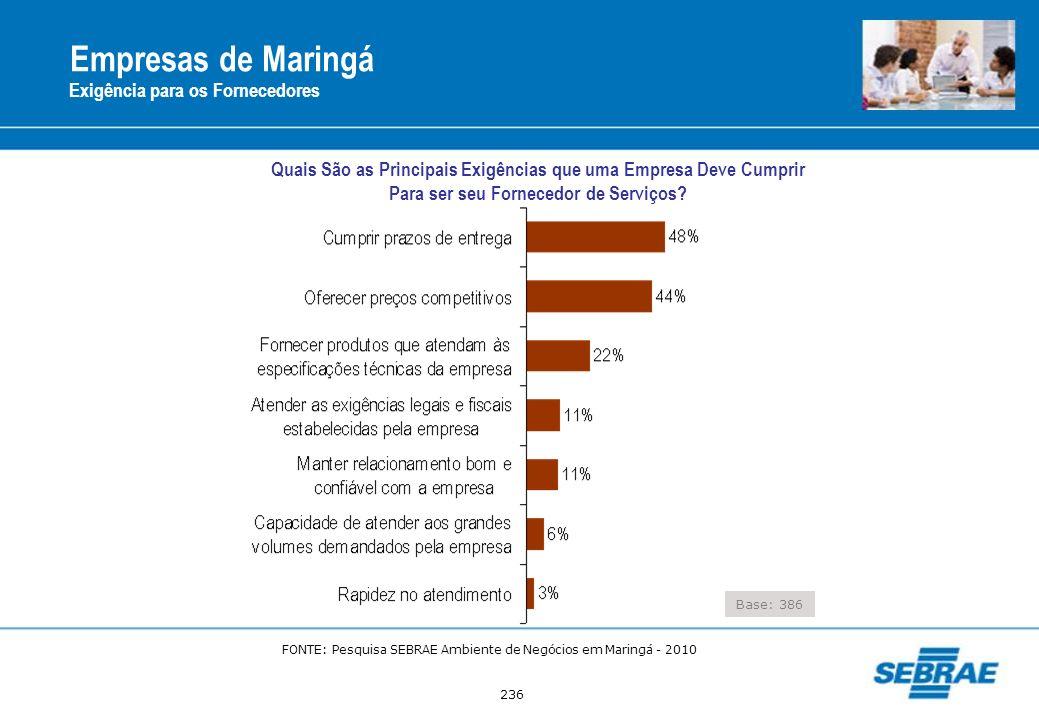 236 Empresas de Maringá Exigência para os Fornecedores Base: 386 Quais São as Principais Exigências que uma Empresa Deve Cumprir Para ser seu Forneced