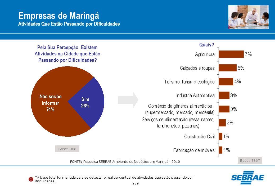 239 Empresas de Maringá Atividades Que Estão Passando por Dificuldades Base: 386 Pela Sua Percepção, Existem Atividades na Cidade que Estão Passando p