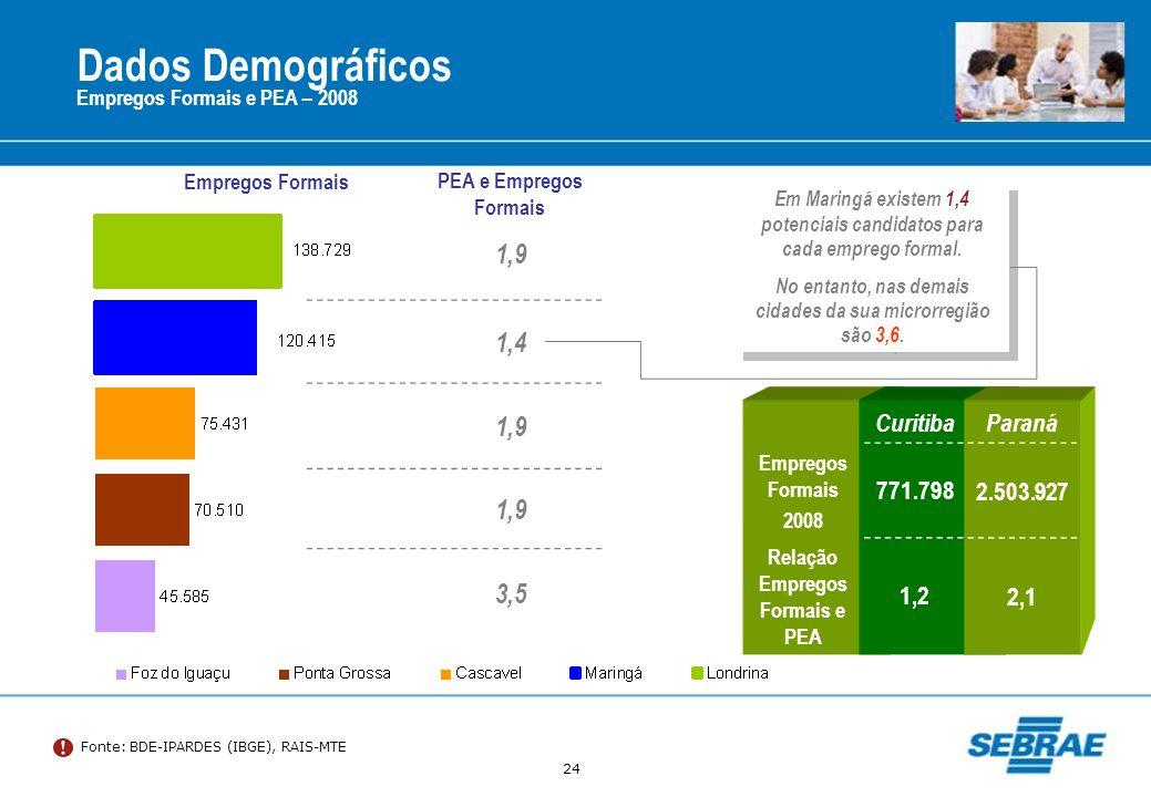 24 Dados Demográficos Fonte: BDE-IPARDES (IBGE), RAIS-MTE Empregos Formais e PEA – 2008 Em Maringá existem 1,4 potenciais candidatos para cada emprego
