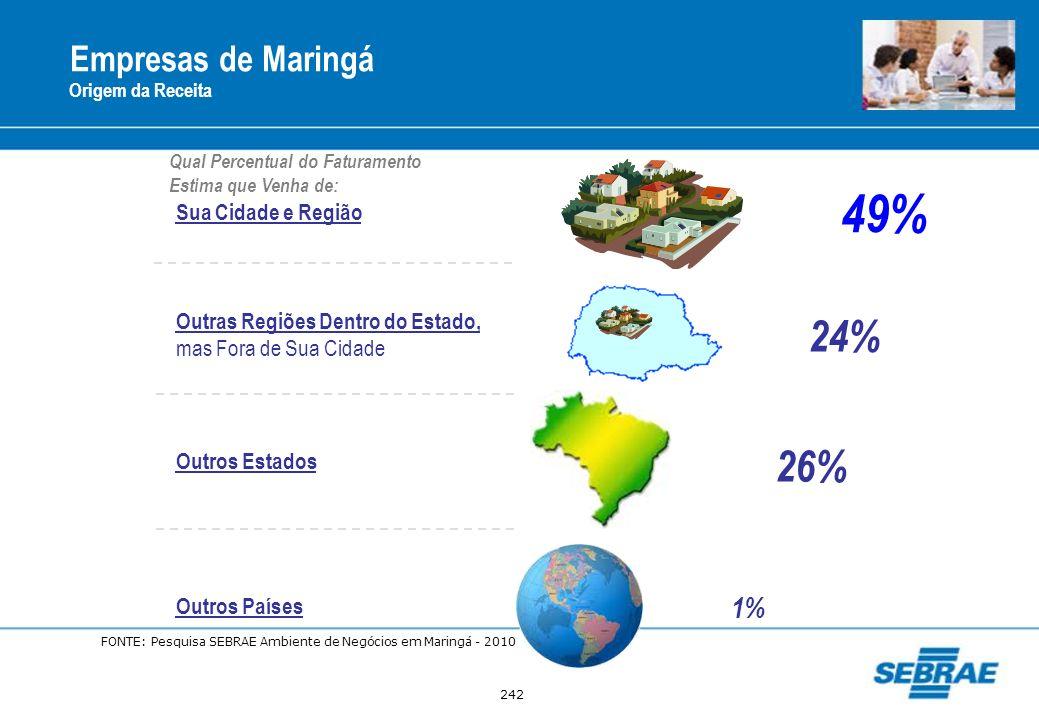 242 Empresas de Maringá Origem da Receita Sua Cidade e Região 24% Outras Regiões Dentro do Estado, mas Fora de Sua Cidade 26% Outros Estados Outros Pa