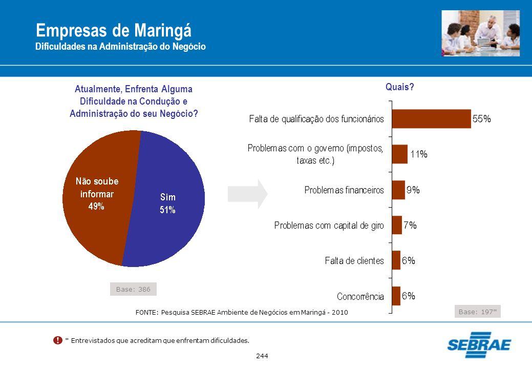 244 Empresas de Maringá Dificuldades na Administração do Negócio Base: 386 Atualmente, Enfrenta Alguma Dificuldade na Condução e Administração do seu