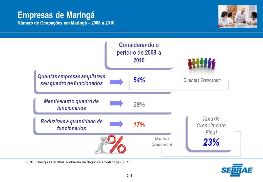 248 Empresas de Maringá Número de Ocupações em Maringá – 2008 a 2010 Considerando o período de 2008 a 2010 Quantas empresas ampliaram seu quadro de fu