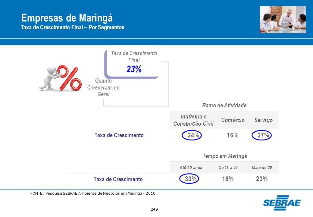 249 Empresas de Maringá Taxa de Crescimento Final – Por Segmentos Taxa de Crescimento Final 23% Taxa de Crescimento Final 23% Quanto Cresceram, no Ger