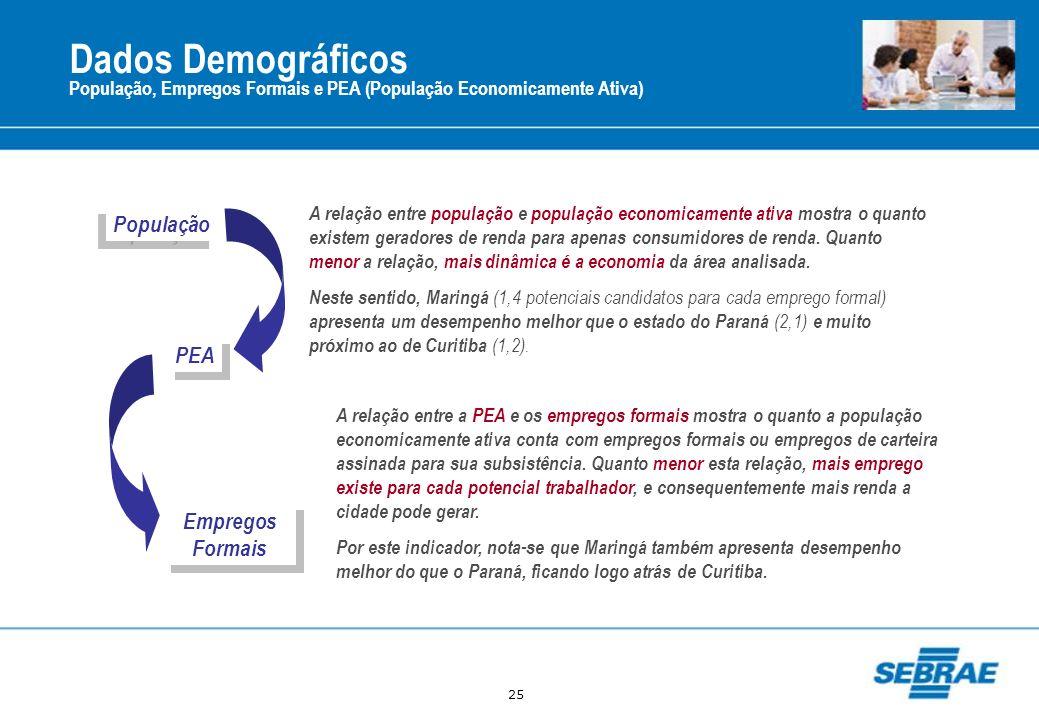 25 Dados Demográficos População, Empregos Formais e PEA (População Economicamente Ativa) A relação entre população e população economicamente ativa mo
