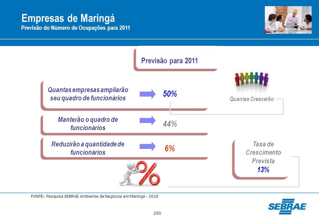 250 Empresas de Maringá Previsão do Número de Ocupações para 2011 Previsão para 2011 Quantas empresas ampliarão seu quadro de funcionários 50% Manterã