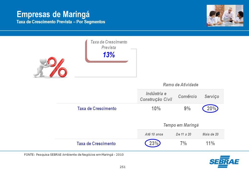 251 Empresas de Maringá Taxa de Crescimento Prevista – Por Segmentos Taxa de Crescimento Prevista 13% Taxa de Crescimento Prevista 13% Ramo de Ativida