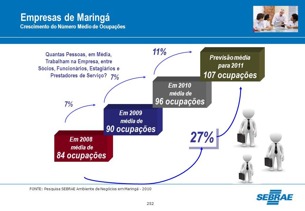252 Empresas de Maringá Crescimento do Número Médio de Ocupações Em 2008 média de 84 ocupações Em 2009 média de 90 ocupações Em 2010 média de 96 ocupa