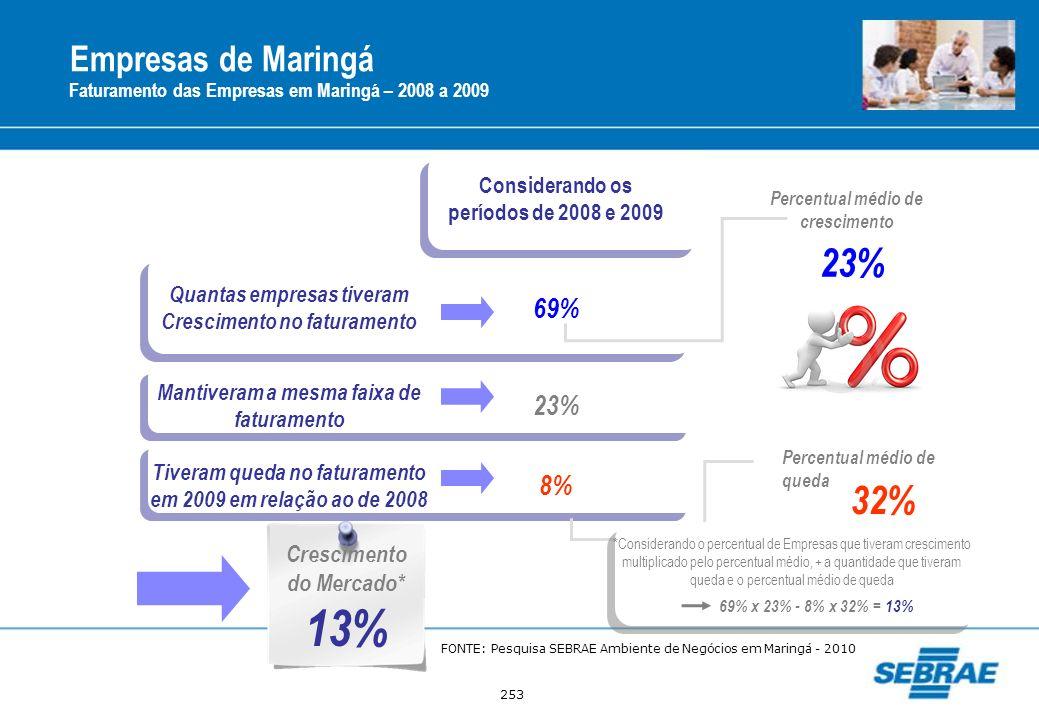 253 Empresas de Maringá Faturamento das Empresas em Maringá – 2008 a 2009 Considerando os períodos de 2008 e 2009 Quantas empresas tiveram Crescimento