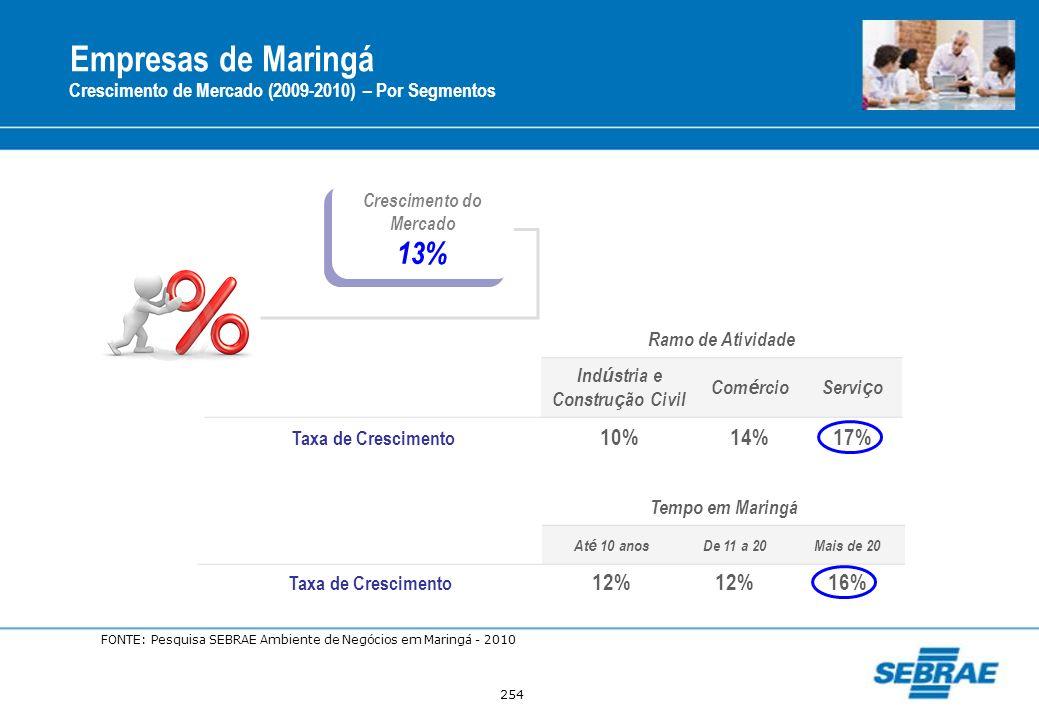 254 Empresas de Maringá Crescimento de Mercado (2009-2010) – Por Segmentos Crescimento do Mercado 13% Crescimento do Mercado 13% Ramo de Atividade Ind