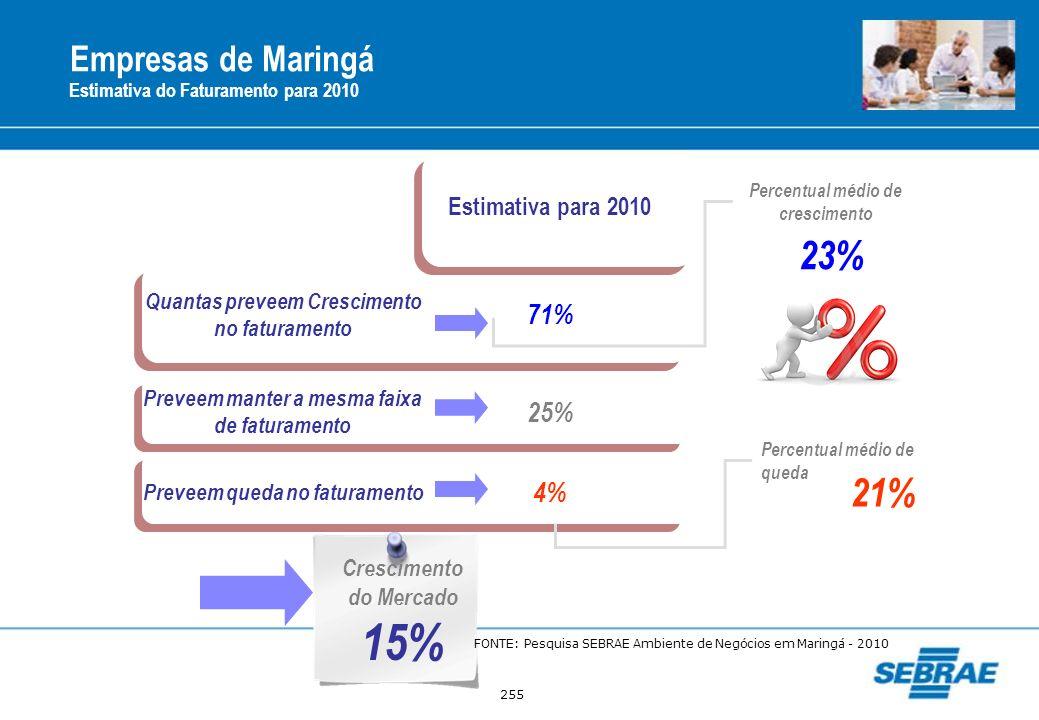 255 Empresas de Maringá Estimativa do Faturamento para 2010 Estimativa para 2010 Quantas preveem Crescimento no faturamento 71% Preveem manter a mesma