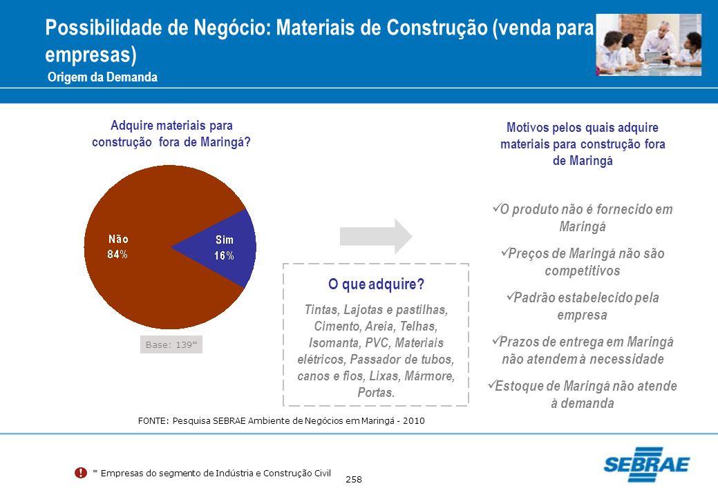 258 Possibilidade de Negócio: Materiais de Construção (venda para empresas) Origem da Demanda Motivos pelos quais adquire materiais para construção fo