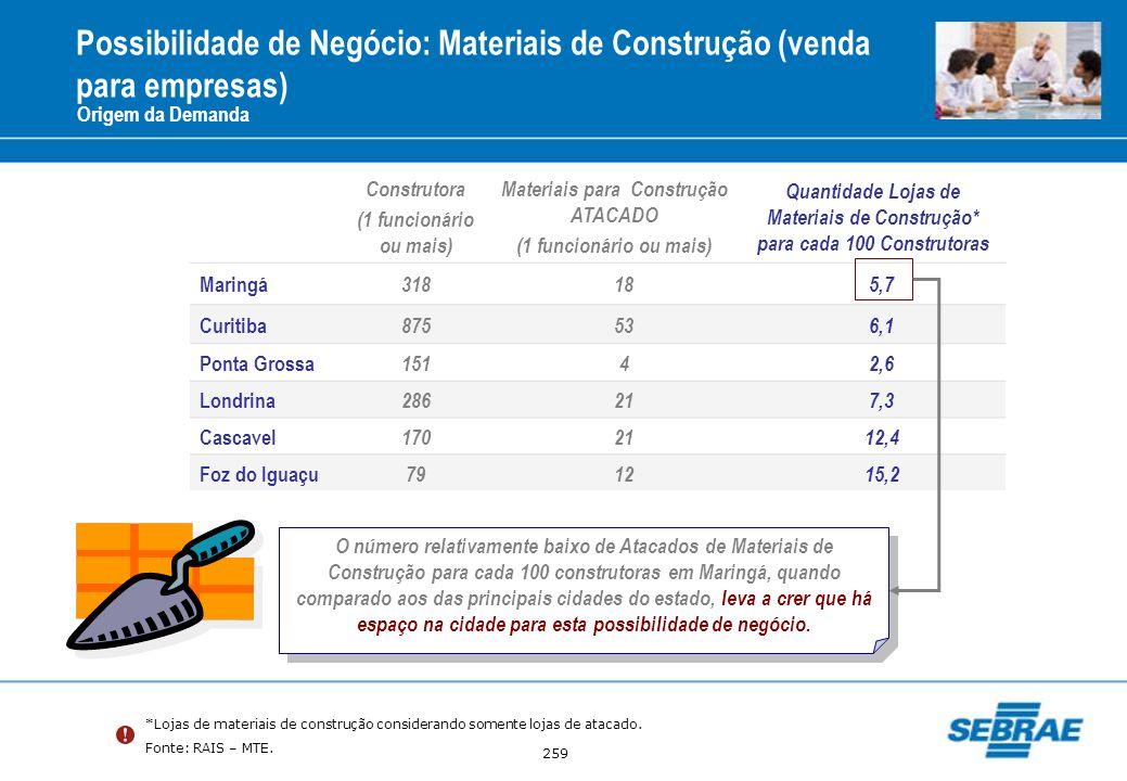 259 Origem da Demanda Construtora (1 funcionário ou mais) Materiais para Construção ATACADO (1 funcionário ou mais) Quantidade Lojas de Materiais de C