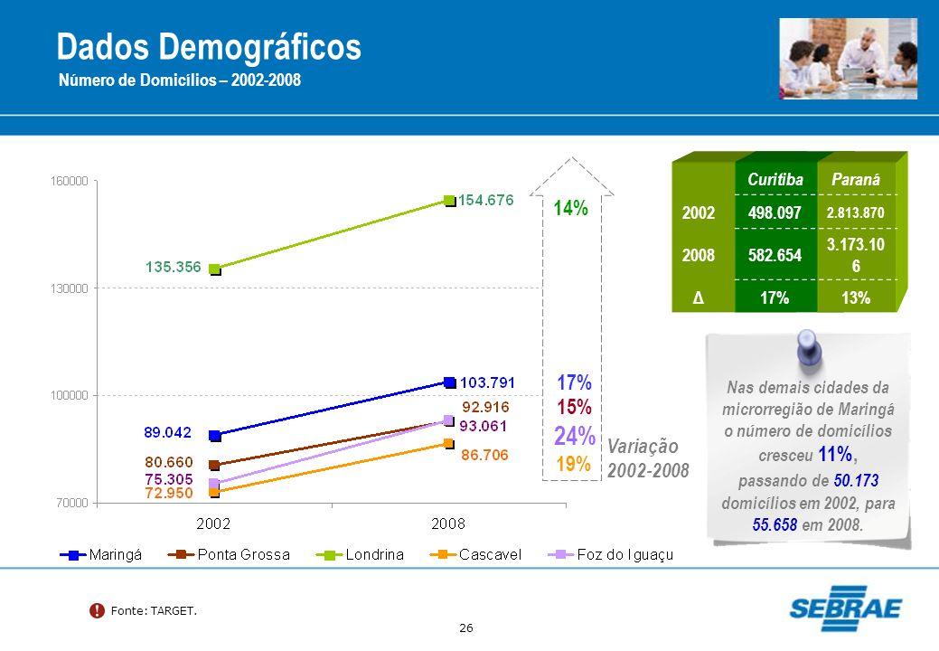 26 Dados Demográficos Número de Domicílios – 2002-2008 Fonte: TARGET. CuritibaParaná 2002498.097 2.813.870 2008582.654 3.173.10 6 Δ17%13% 14% 17% 24%