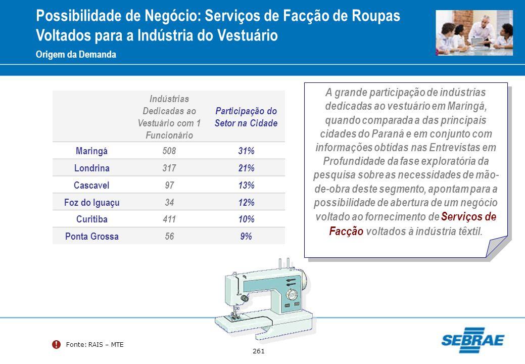 261 Fonte: RAIS – MTE Origem da Demanda Indústrias Dedicadas ao Vestuário com 1 Funcionário Participação do Setor na Cidade Maringá 50831% Londrina 31