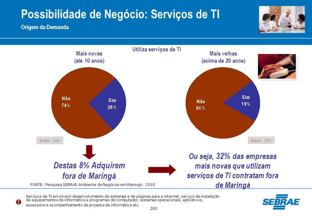 262 Possibilidade de Negócio: Serviços de TI Origem da Demanda Destas 8% Adquirem fora de Maringá Ou seja, 32% das empresas mais novas que utilizam se