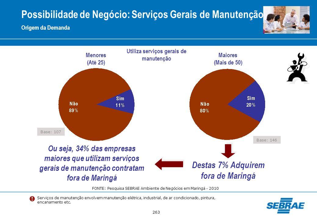 263 Possibilidade de Negócio: Serviços Gerais de Manutenção Origem da Demanda Destas 7% Adquirem fora de Maringá Ou seja, 34% das empresas maiores que