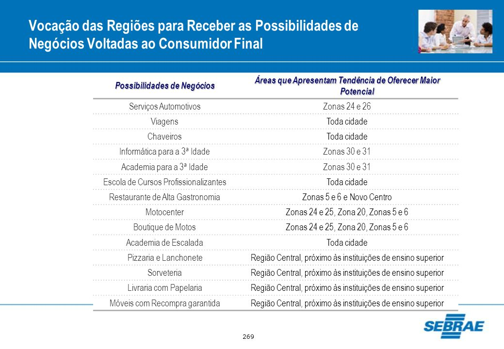 269 Possibilidades de Negócios Áreas que Apresentam Tendência de Oferecer Maior Potencial Serviços AutomotivosZonas 24 e 26 ViagensToda cidade Chaveir