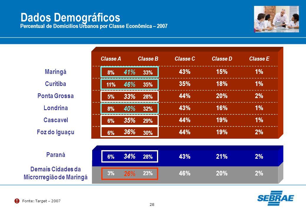 28 Dados Demográficos Fonte: Target – 2007 Percentual de Domicílios Urbanos por Classe Econômica – 2007 Classe AClasse BClasse CClasse DClasse E Marin