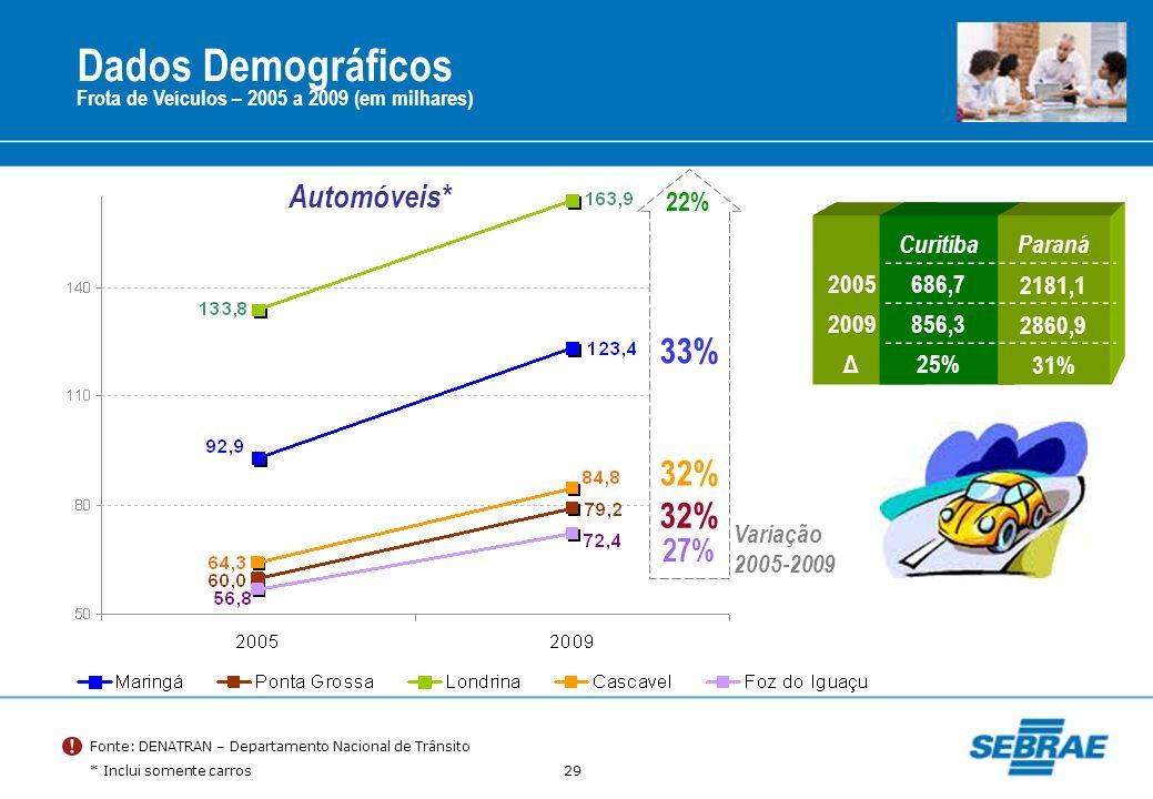 29 Dados Demográficos Frota de Veículos – 2005 a 2009 (em milhares) Fonte: DENATRAN – Departamento Nacional de Trânsito * Inclui somente carros Automó