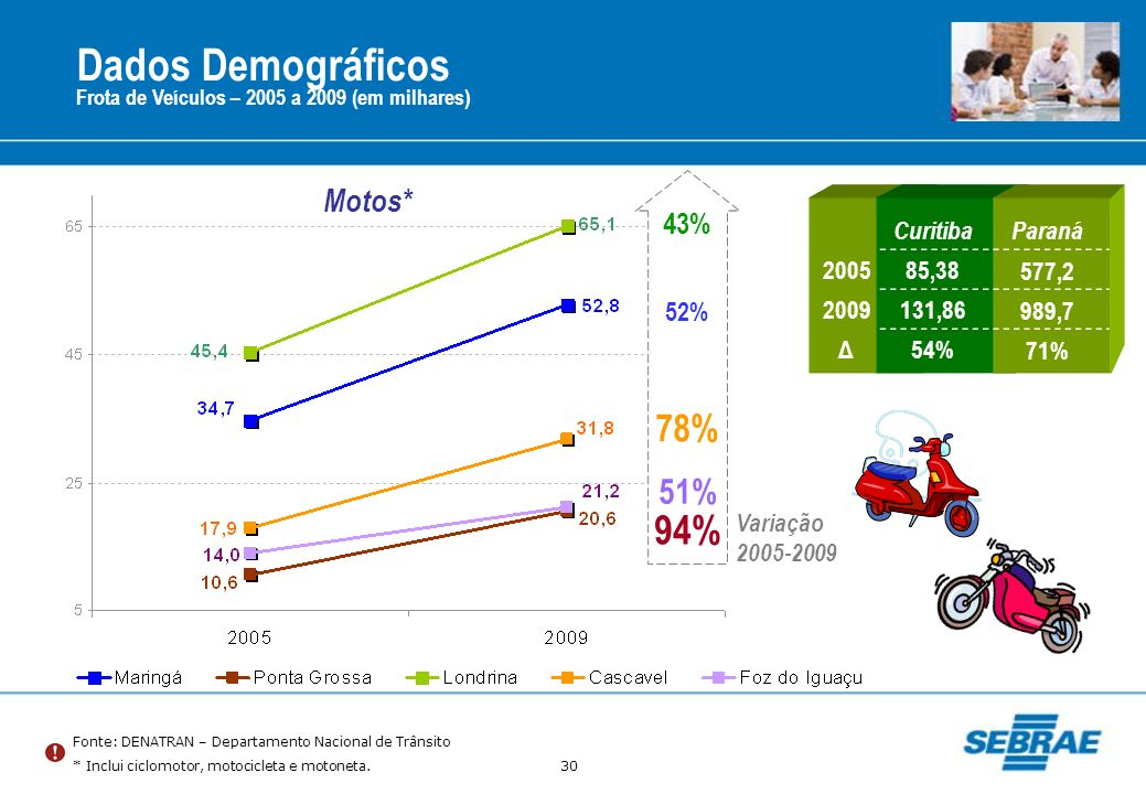 30 Dados Demográficos Frota de Veículos – 2005 a 2009 (em milhares) Fonte: DENATRAN – Departamento Nacional de Trânsito * Inclui ciclomotor, motocicle