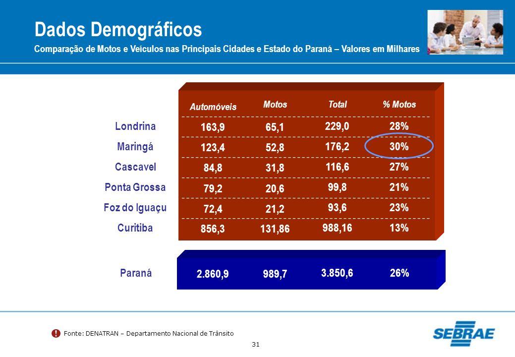 31 Dados Demográficos Comparação de Motos e Veículos nas Principais Cidades e Estado do Paraná – Valores em Milhares Automóveis MotosTotal% Motos Lond