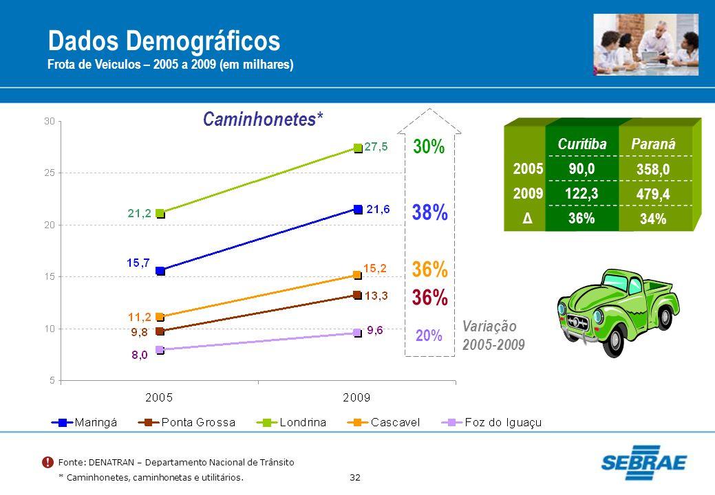 32 Dados Demográficos Frota de Veículos – 2005 a 2009 (em milhares) Fonte: DENATRAN – Departamento Nacional de Trânsito * Caminhonetes, caminhonetas e