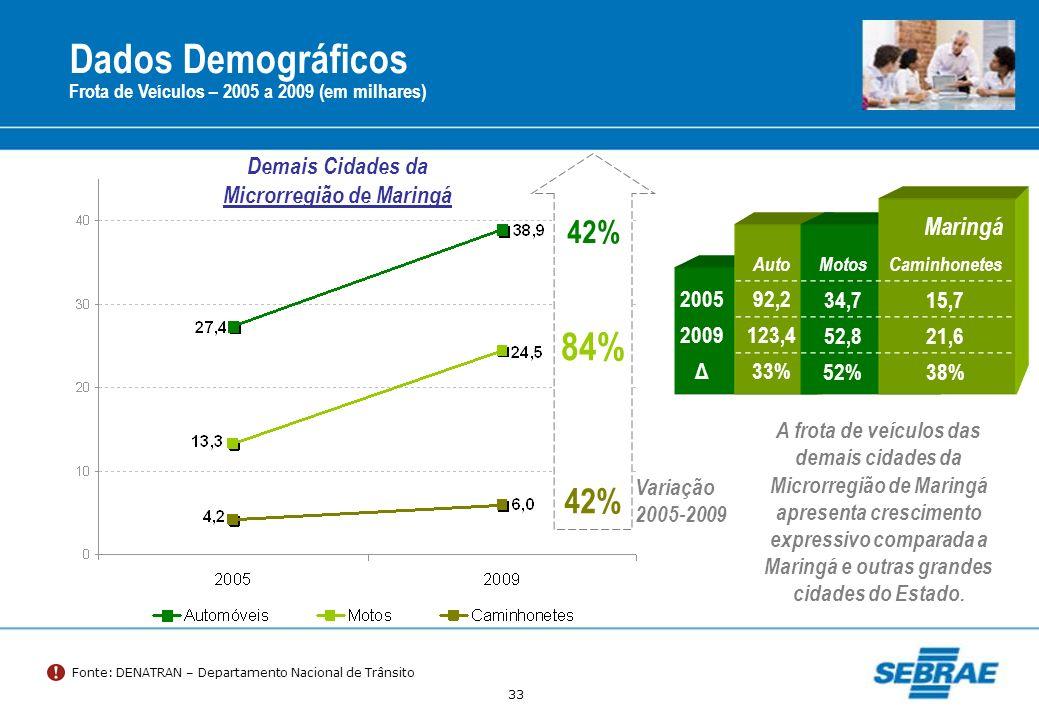 33 Dados Demográficos Fonte: DENATRAN – Departamento Nacional de Trânsito Demais Cidades da Microrregião de Maringá 84% 42% Variação 2005-2009 Frota d