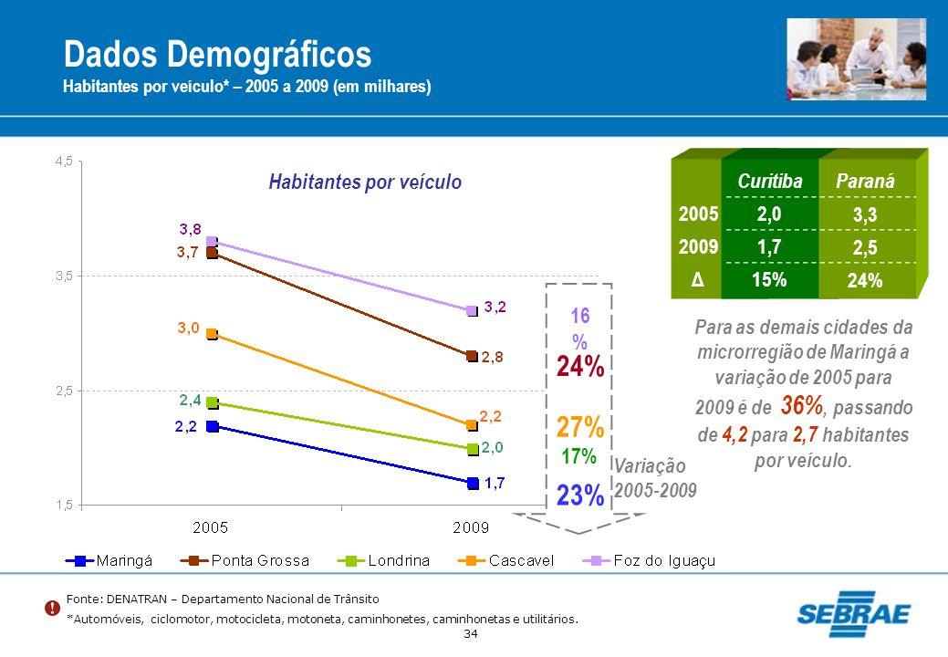 34 Dados Demográficos Habitantes por veículo* – 2005 a 2009 (em milhares) Fonte: DENATRAN – Departamento Nacional de Trânsito *Automóveis, ciclomotor,