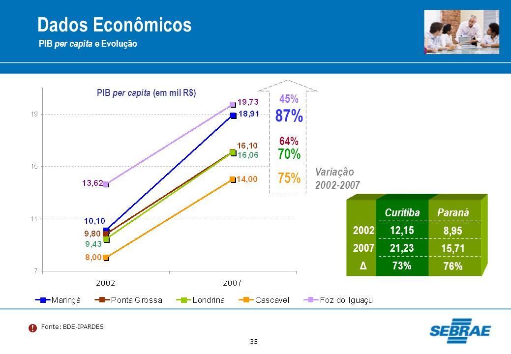 35 Fonte: BDE-IPARDES Dados Econômicos PIB per capita e Evolução PIB per capita (em mil R$) 70% 87% 45% 64% 75% Variação 2002-2007 CuritibaParaná 2002