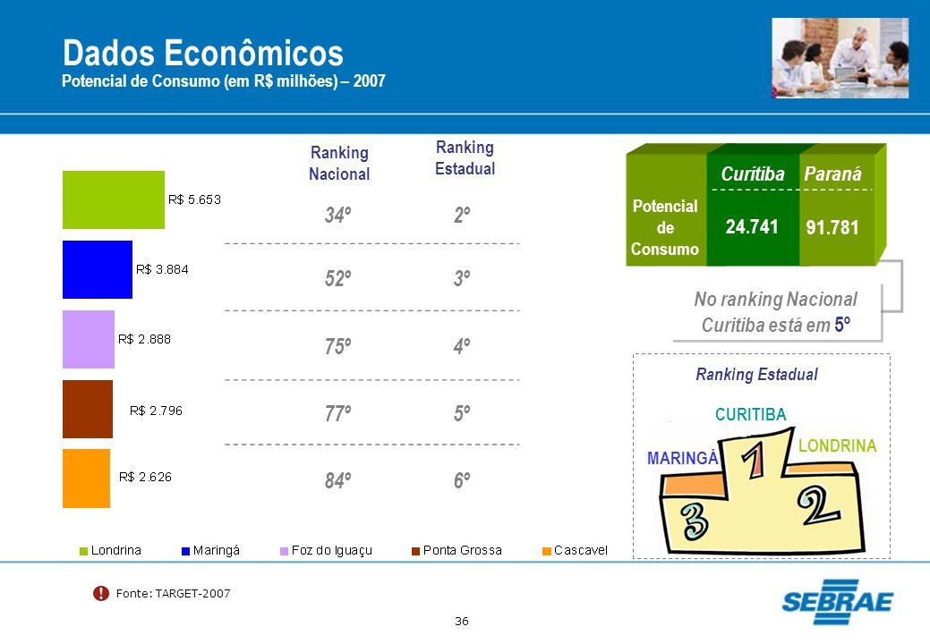 36 CuritibaParaná Potencial de Consumo 24.74191.781 34º2º 52º3º 75º4º 77º5º 84º6º Fonte: TARGET-2007 Potencial de Consumo (em R$ milhões) – 2007 Ranki