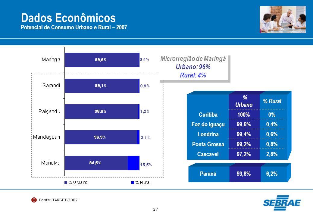 37 % Urbano % Rural Curitiba100%0% Foz do Iguaçu99,6%0,4% Londrina99,4%0,6% Ponta Grossa99,2%0,8% Cascavel97,2%2,8% Paraná93,8%6,2% Fonte: TARGET-2007