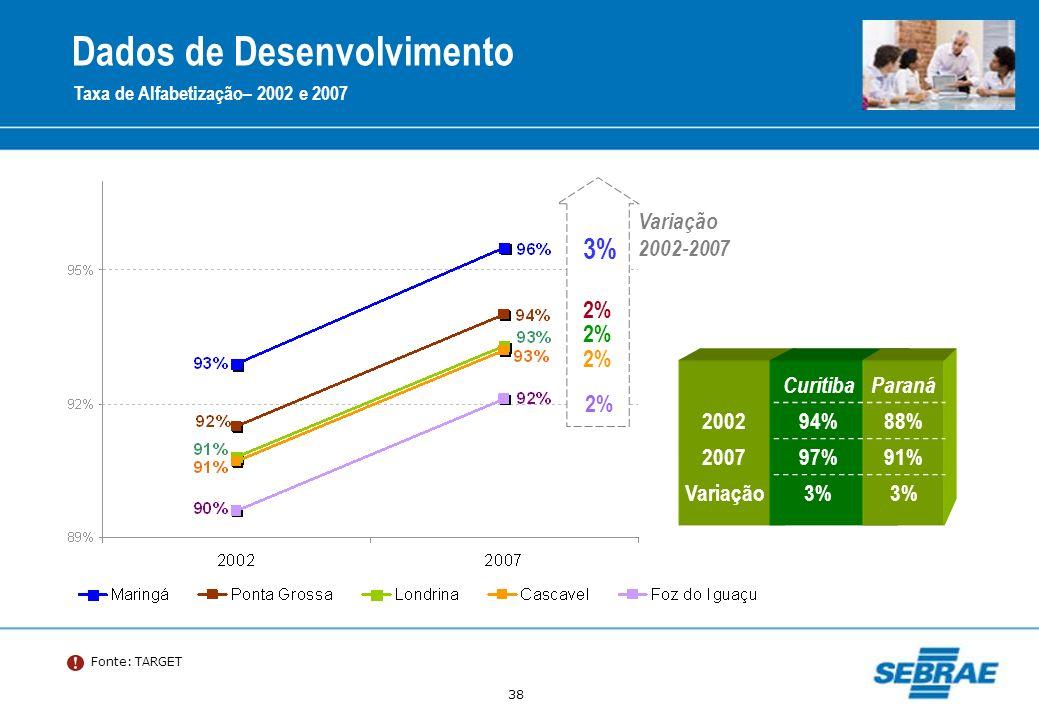 38 Dados de Desenvolvimento Taxa de Alfabetização– 2002 e 2007 Fonte: TARGET 2% 3% 2% Variação 2002-2007 CuritibaParaná 200294%88% 200797%91% Variação