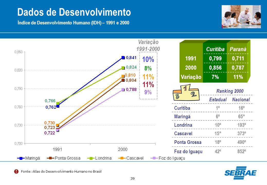 39 Dados de Desenvolvimento Índice de Desenvolvimento Humano (IDH) – 1991 e 2000 Fonte: Atlas do Desenvolvimento Humano no Brasil 8% 10% 9% 11% Variaç