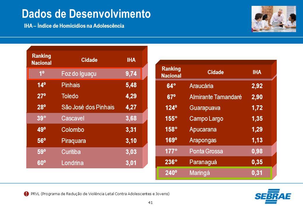 41 IHA – Índice de Homicídios na Adolescência Ranking Nacional CidadeIHA 1º Foz do Iguaçu 9,74 14º Pinhais 5,48 27º Toledo 4,29 28º São José dos Pinha