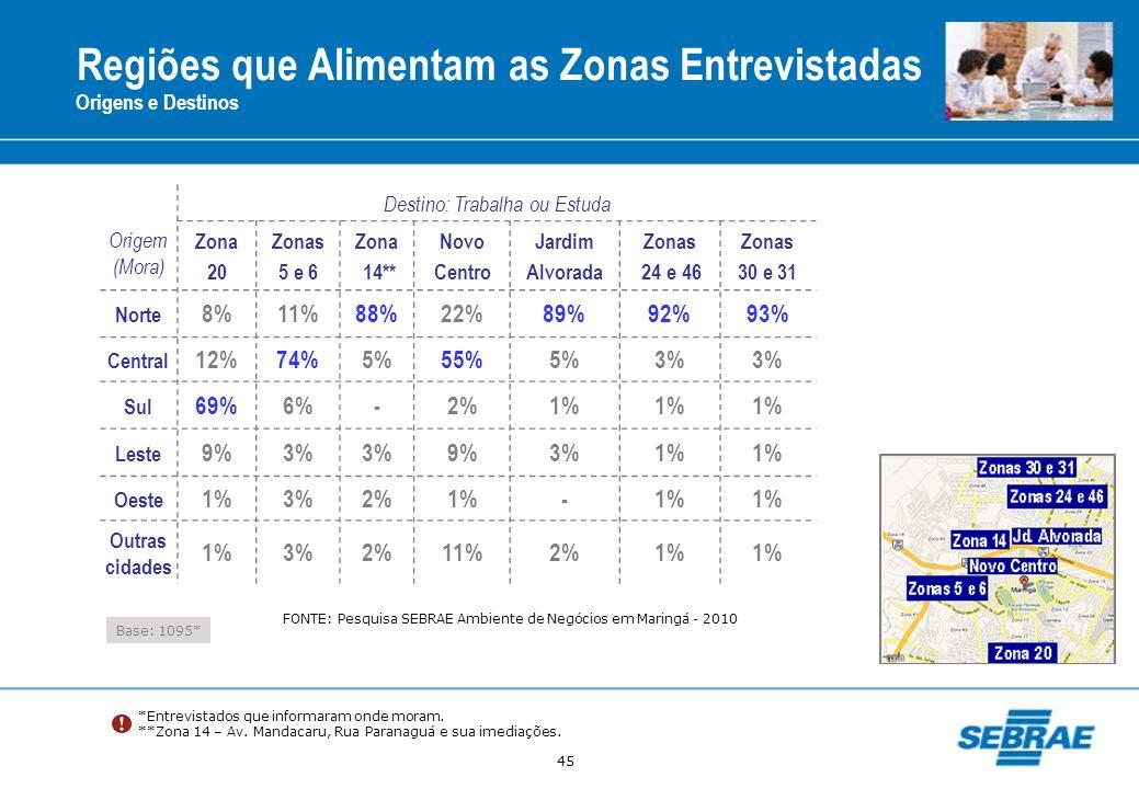 45 Regiões que Alimentam as Zonas Entrevistadas Base: 1095* Origem (Mora) Destino: Trabalha ou Estuda Zona 20 Zonas 5 e 6 Zona 14** Novo Centro Jardim