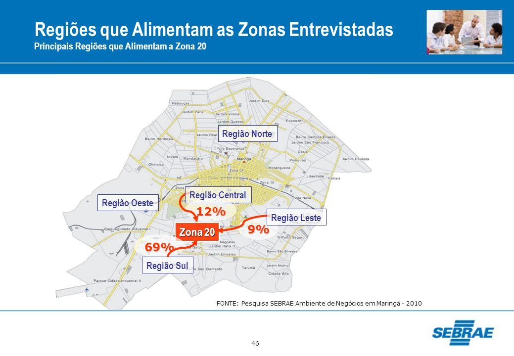 46 Regiões que Alimentam as Zonas Entrevistadas Principais Regiões que Alimentam a Zona 20 Região Norte Região Oeste Zona 20 69% 9% 12% Região Leste R