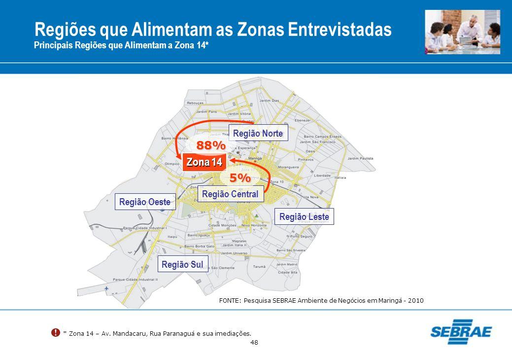 48 Regiões que Alimentam as Zonas Entrevistadas Principais Regiões que Alimentam a Zona 14* Região Central Região Norte Região Oeste Região Sul Região