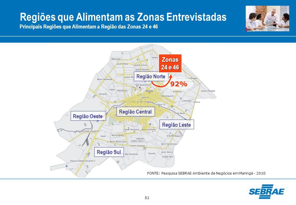 51 Regiões que Alimentam as Zonas Entrevistadas Principais Regiões que Alimentam a Região das Zonas 24 e 46 Região Central Região Norte Região Oeste R