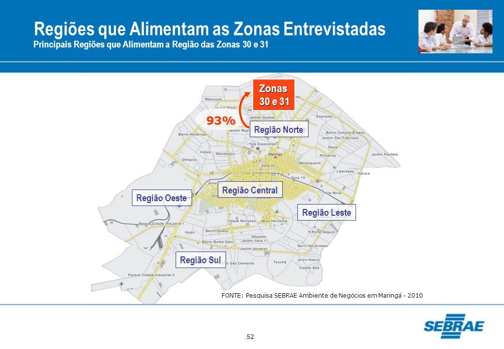 52 Regiões que Alimentam as Zonas Entrevistadas Principais Regiões que Alimentam a Região das Zonas 30 e 31 Região Central Região Norte Região Oeste R