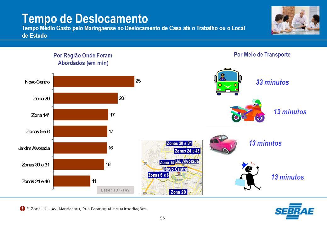 56 Tempo de Deslocamento Tempo Médio Gasto pelo Maringaense no Deslocamento de Casa até o Trabalho ou o Local de Estudo 13 minutos 33 minutos 13 minut