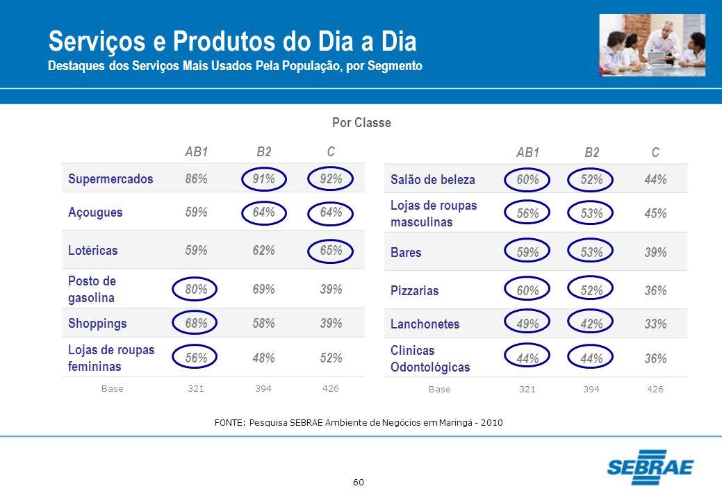 60 Serviços e Produtos do Dia a Dia Destaques dos Serviços Mais Usados Pela População, por Segmento AB1B2C Supermercados 86%91%92% Açougues 59%64% Lot